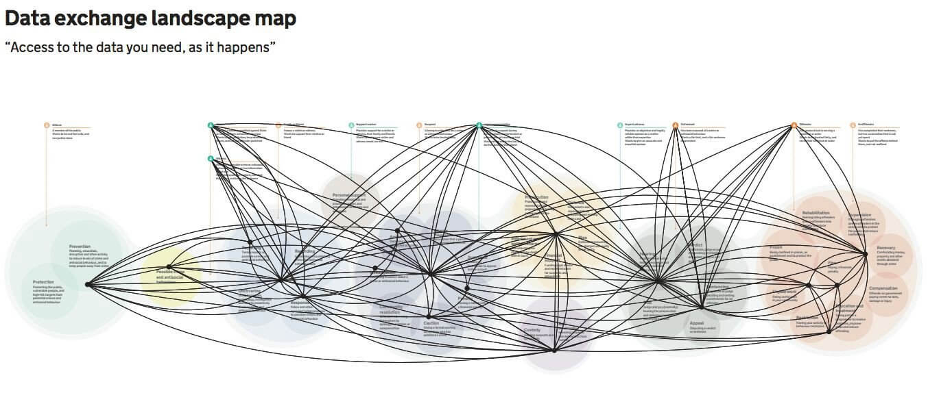 Solving the data spaghetti problem with data principles
