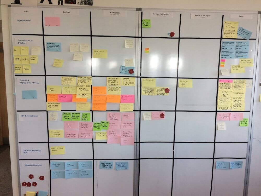 The Executive Kanban Experiment – how to focus on the most important work
