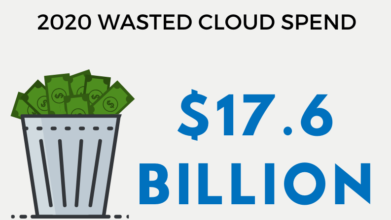 Dramatically reduce your cloud hosting spend in 8 simple steps