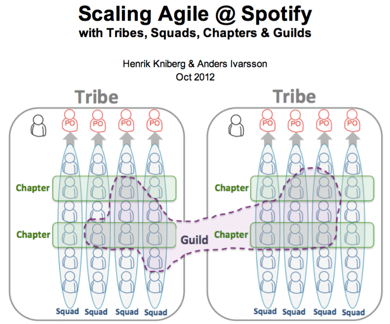 Why Copying Spotify's Squads and Tribes Model Probably Won't Work for You